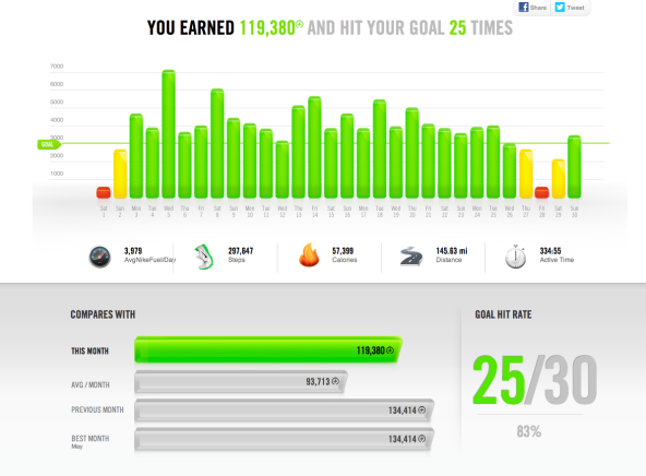 Nike Fuel Band - Weekly