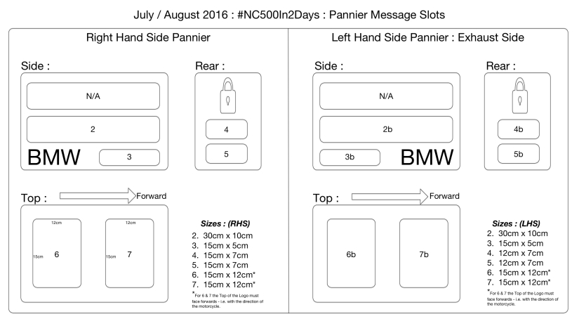 2016 #NC500In2Days Pannier Message Space Availability
