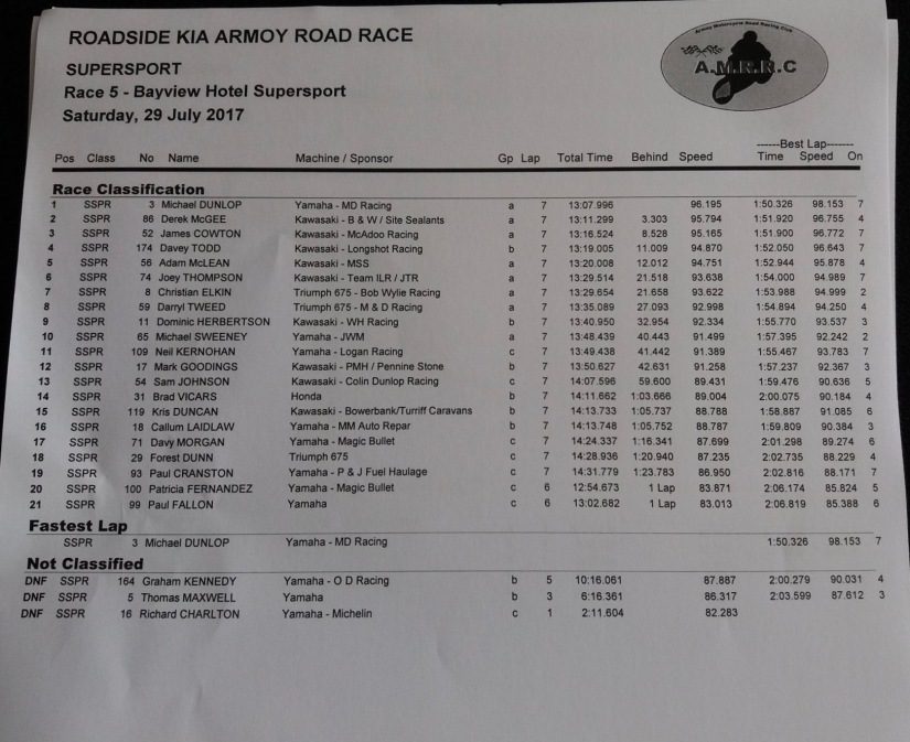 2017 Armoy Road Races : Race 5 Supersport