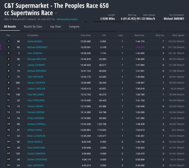 C&T Supermarket - The Peoples Race 650 cc Supertwins Race