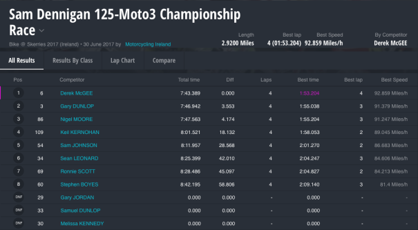 Sam Dennigan 125-Moto3 Championship Race