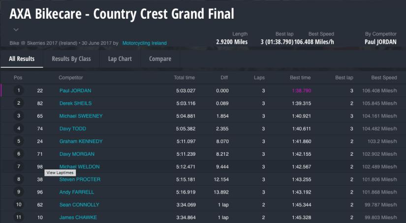 AXA Bikecare - Country Crest Grand Final