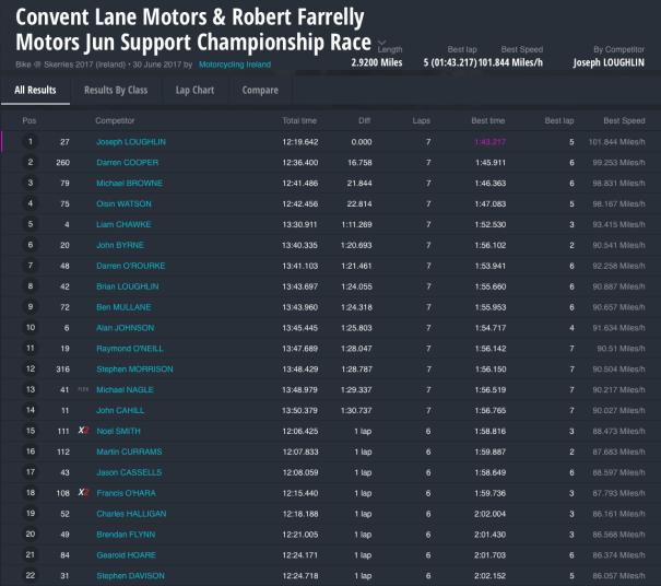 Convent Lane Motors & Robert Farrelly Motors Jun Support Championship Race
