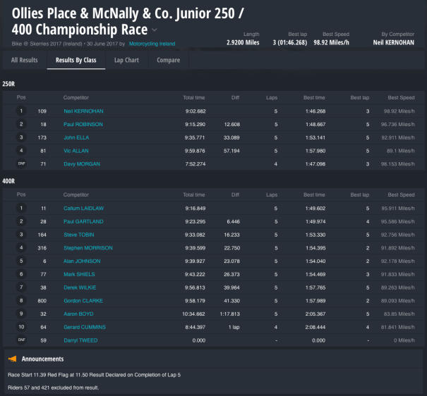 Ollies Place & McNally & Co. Junior 250 / 400 Championship Race