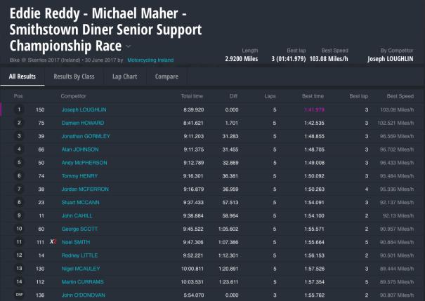 Eddie Reddy - Michael Maher - Smithstown Diner Senior Support Championship Race