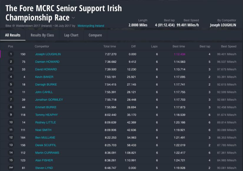 Walderstown 2017 : The Fore MCRC Senior Support Irish Championship Race