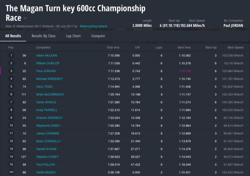 Walderstown 2017 : The Magan Turn key 600cc Championship Race