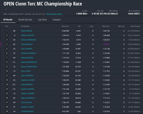 Walderstown 2017 : OPEN Cionn Torc MC Championship Race