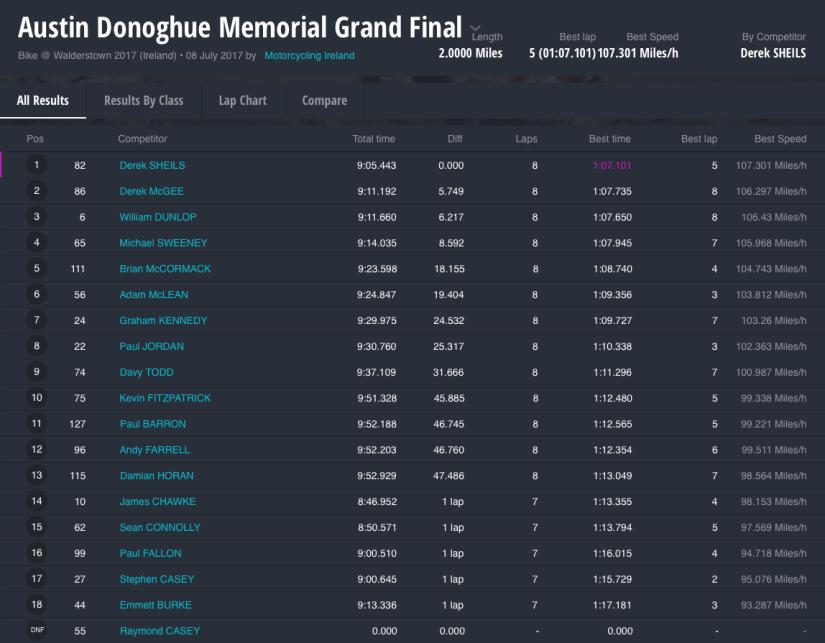 Walderstown 2017 Results : Austin Donoghue Memorial Grand Final