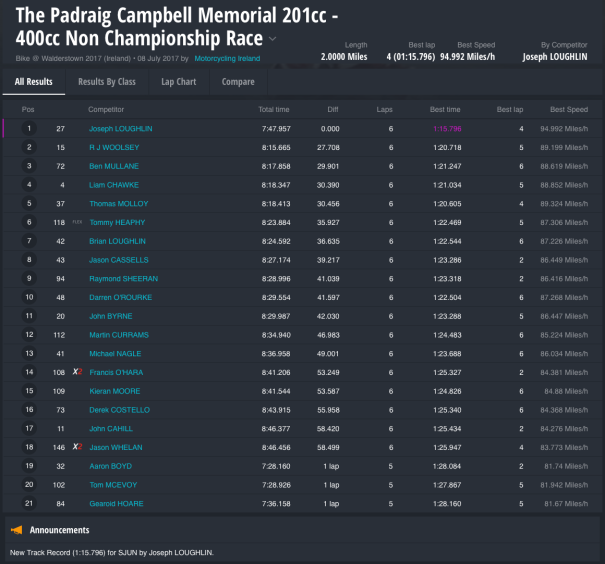 Walderstown 2107 : The Padraig Campbell Memorial 201cc - 400cc Non Championship Race