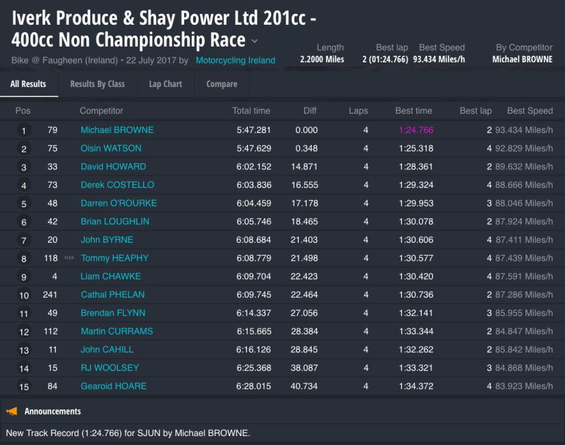 2017 Iverk Produce & Shay Power Ltd 201cc - 400cc Non Championship Race