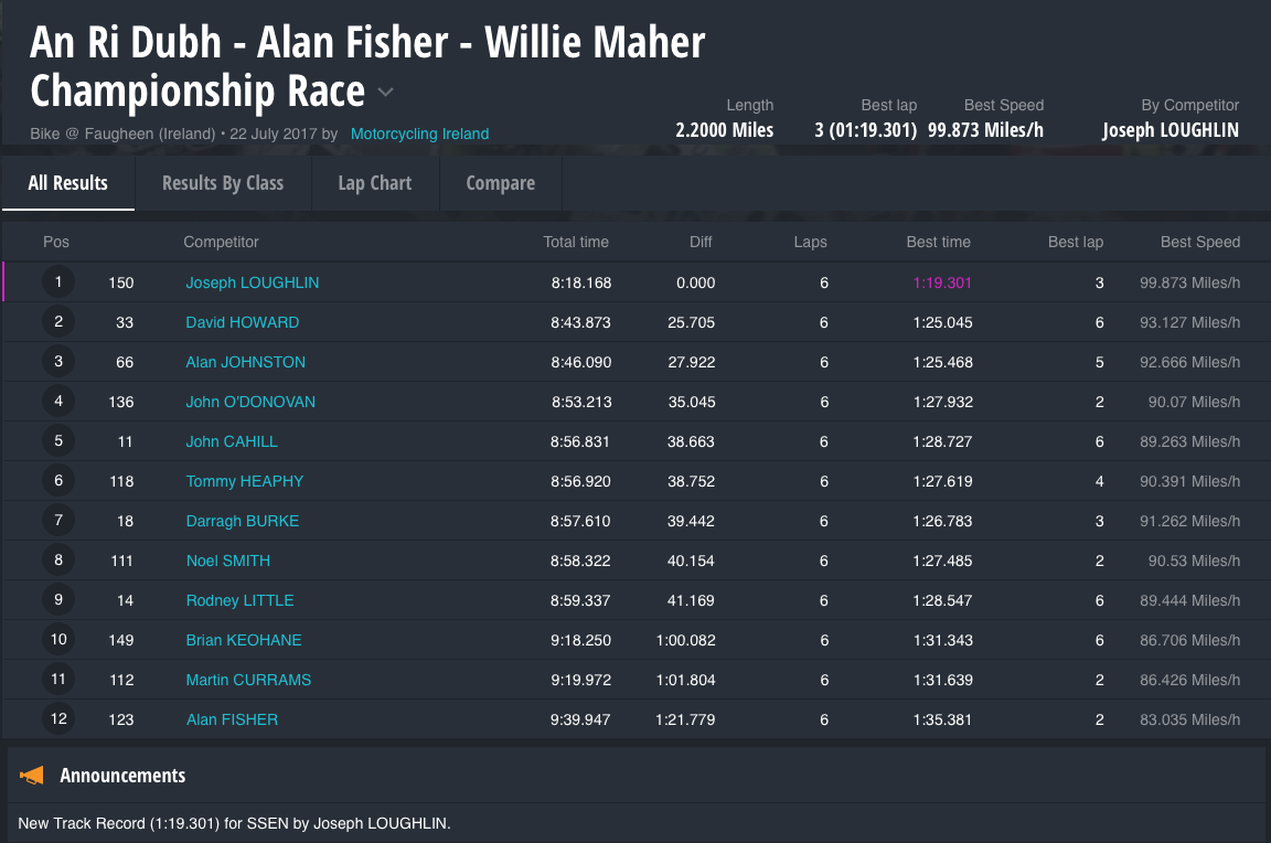 An Ri Dubh - Alan Fisher - Willie Maher Championship Race