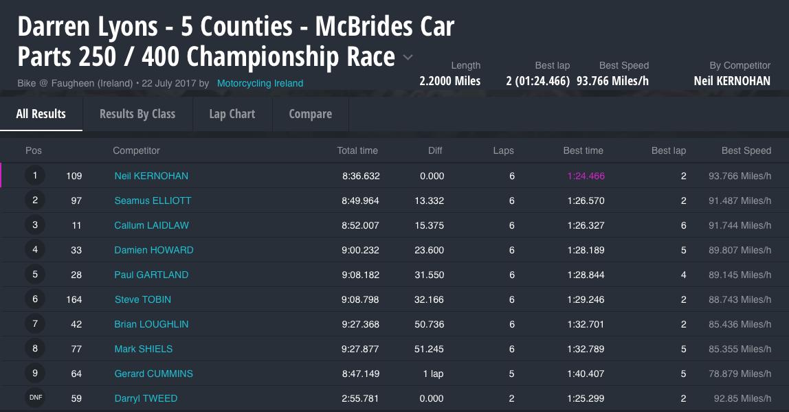 Darren Lyons - 5 Counties - McBrides Car Parts 250 / 400 Championship Race