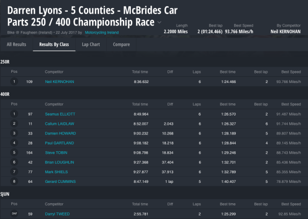 Darren Lyons - 5 Counties - McBrides Car Parts 250 / 400 Championship Race : Results by Class