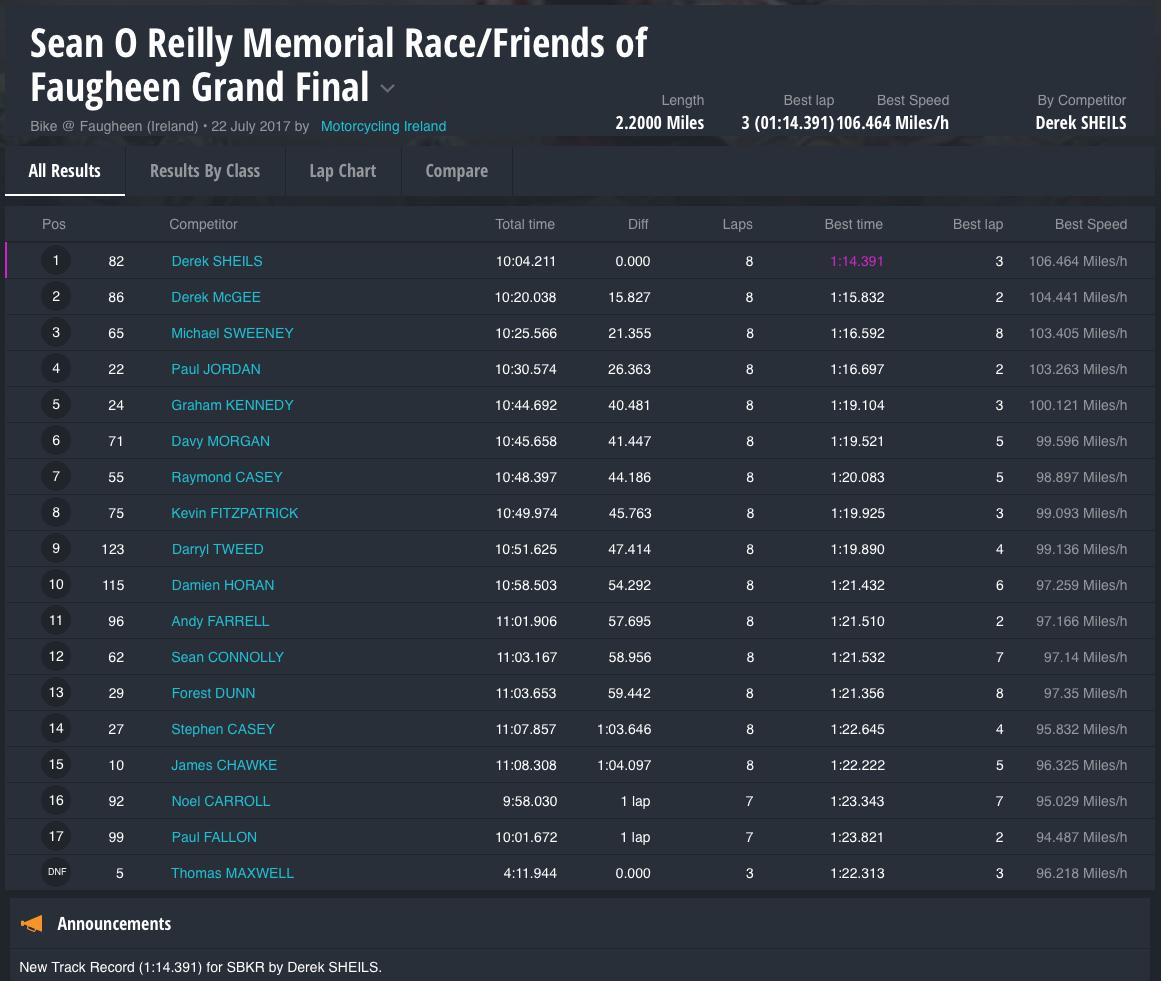 Sean O Reilly Memorial Race/Friends of Faugheen Grand Final