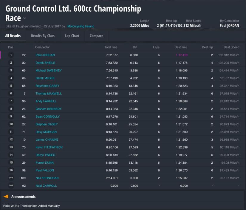 Ground Control Ltd. 600cc Championship Race