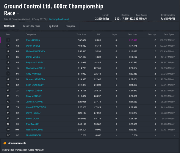 Ground Control Ltd. 600cc Championship Race