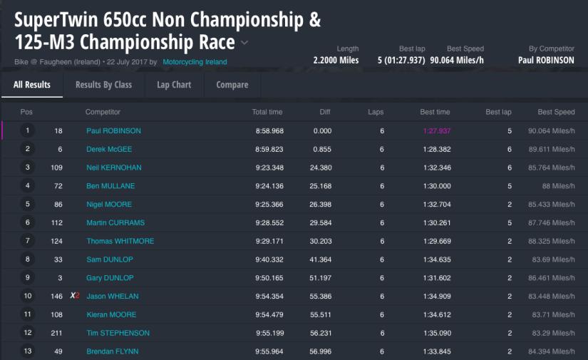 SuperTwin 650cc Non Championship & 125-M3 Championship Race