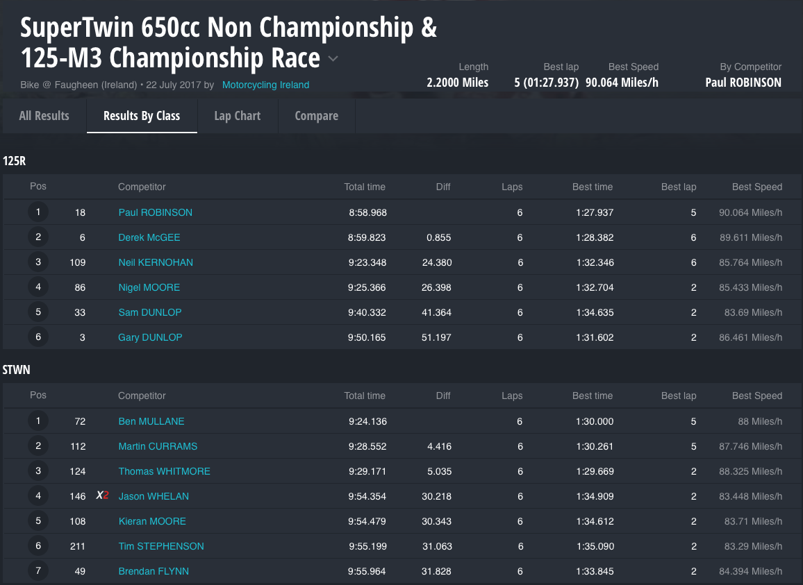 SuperTwin 650cc Non Championship & 125-M3 Championship Race : Results by Class