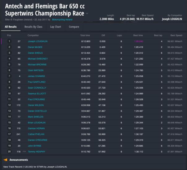 Antech and Flemings Bar 650 cc Supertwins Championship Race
