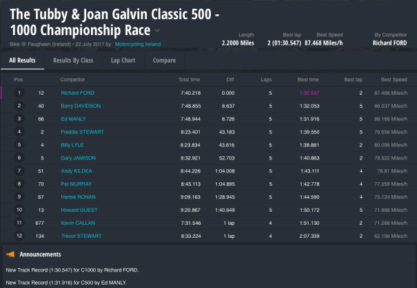 The Tubby & Joan Galvin Classic 500 - 1000 Championship Race