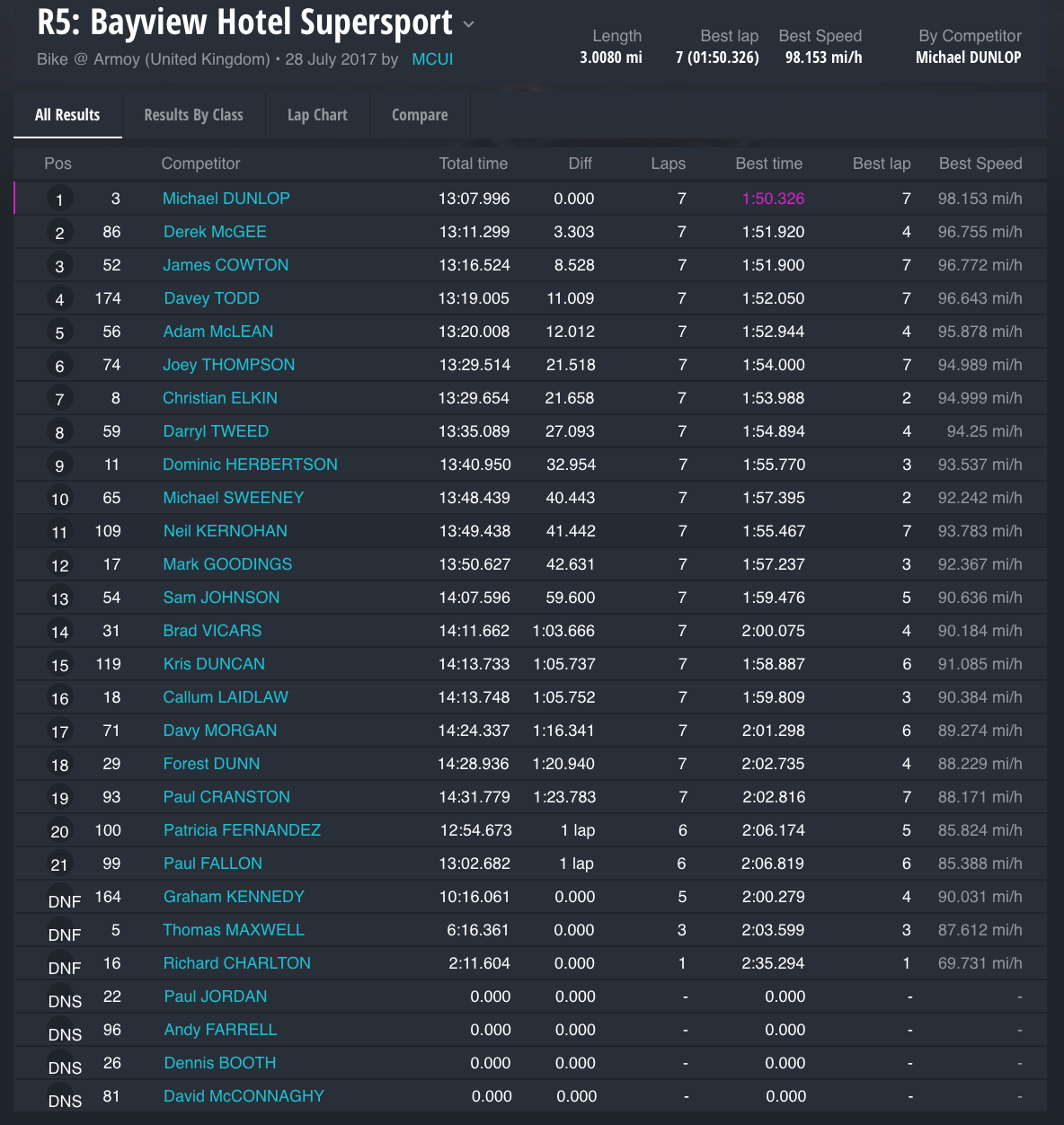 Race 5 : Bayview Hotel Supersport