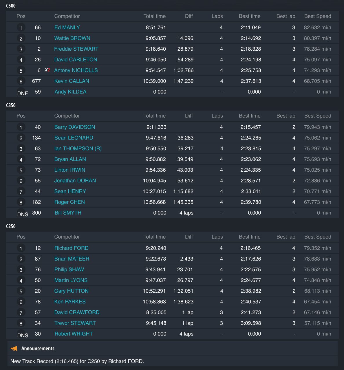 Race 6 : Fay Stewart Classic Final Result - By Class