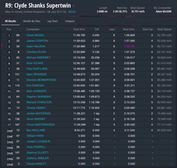 Race 9 : Clyde Shanks Supertwin