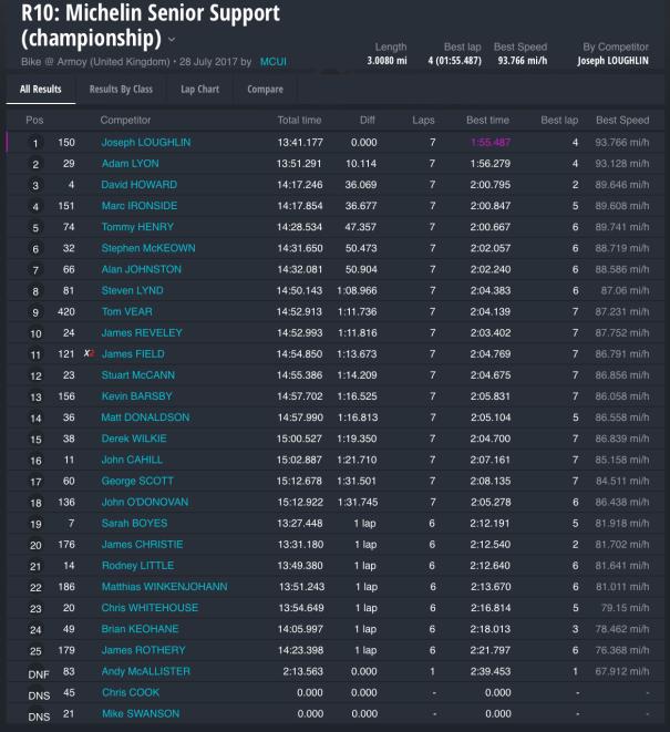 Race 10 :Michelin Senior Support (championship)