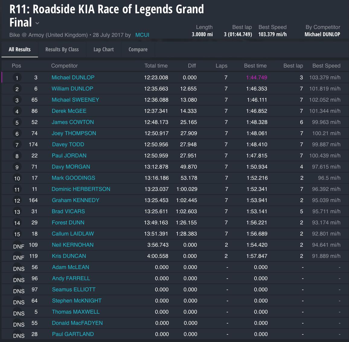 Race 11 : Roadside KIA Race of Legends Grand Final