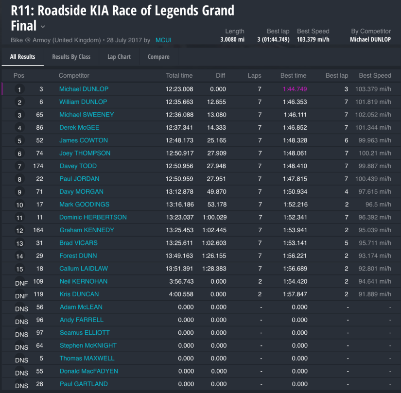 Race 11 : Roadside KIA Race of Legends Grand Final