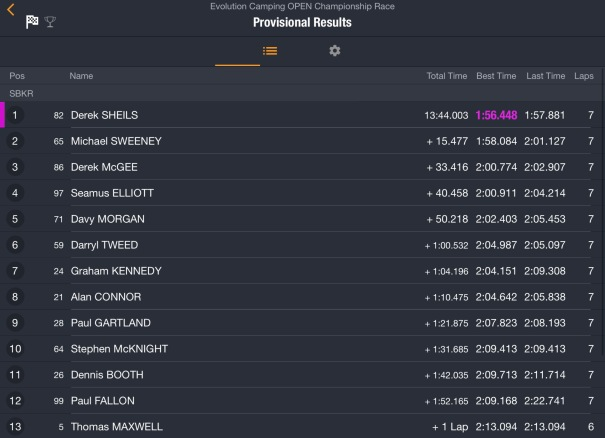 2017 Killalane : East Coast Racing Festival : Race 4 : Results