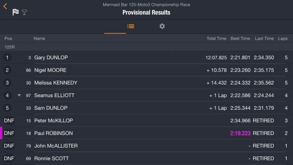 2017 Killalane : East Coast Racing Festival : Race 6 : Results