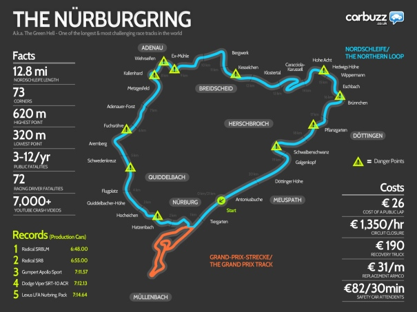 Nurburgring Facts / Records and Costs